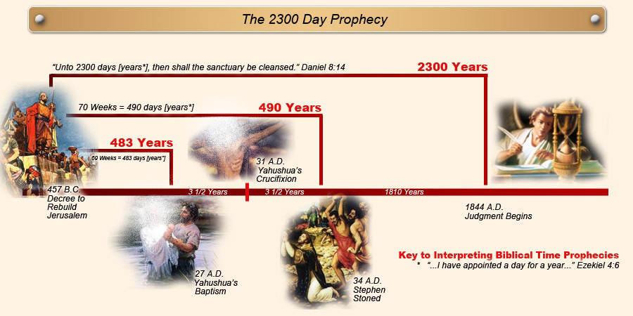 daiel 8 2300 day prophecy chart, investigative judgment