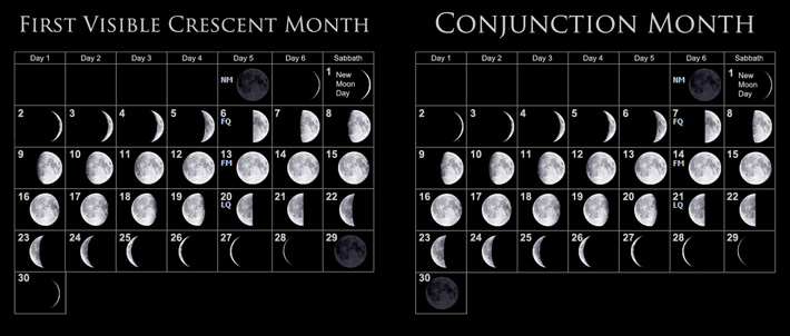 lunar month comparison (first visible crescent vs. conjunction)