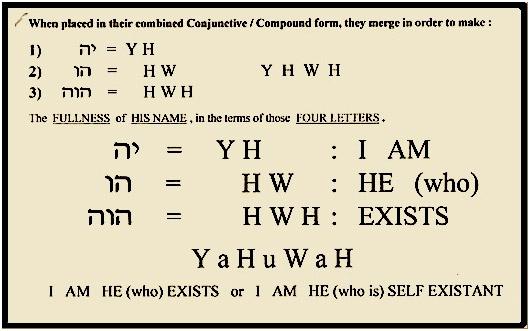 Yahuwah in modern Hebrew