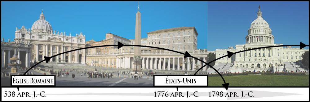 Chronologie Église de Rome - États-Unis; prophétie des 1260 ans (jours prophétiques)
