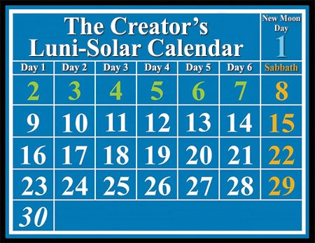 luni-solar calendar, showing Sabbaths on the 8th, 15th, 22nd, and 29th days of the month