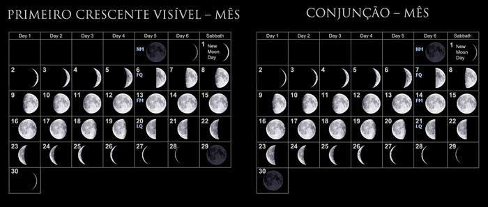 Dia de Lua Nova