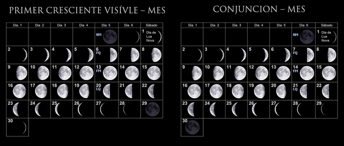 una representación ideal del Mes Lunar cuando se es calculando por la primera luna creciente visible y el amanecer después de la conjunción