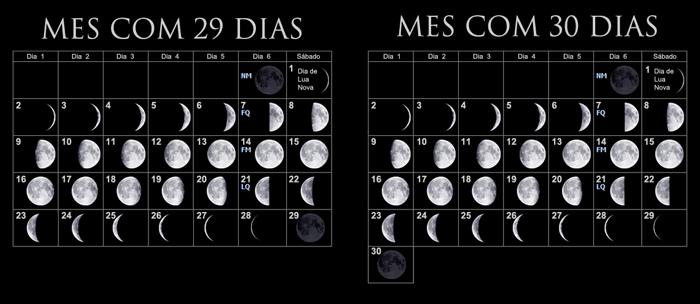 Un mes lunar de 29 días y un mes lunar de 30 días de lado a lado