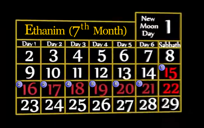 Feast of Tabernacles Calendar