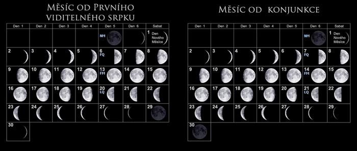 Porovnání lunární měsíc (první viditelný srpek měsíce vs spojení