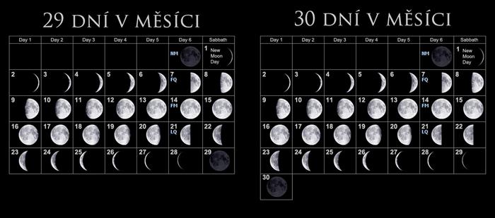 29-denní lunární měsíc, a 30-ti denní lunární měsíc side-by-side