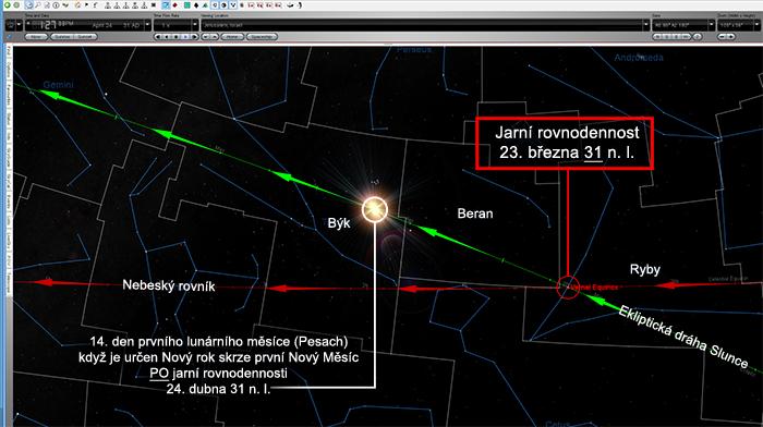 31 AD - Sun in Taurus
