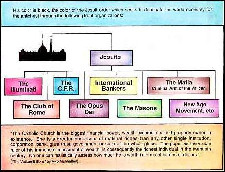 Jezuité v čele tajných společností