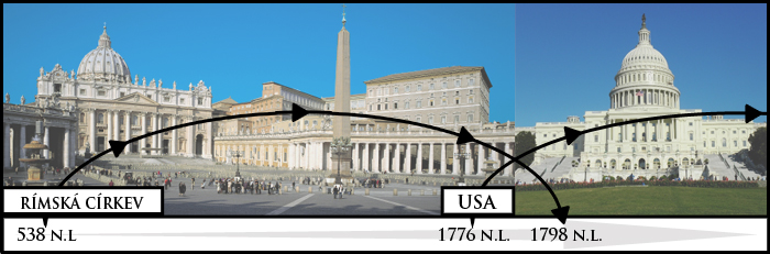 Rome-USA Časová osa