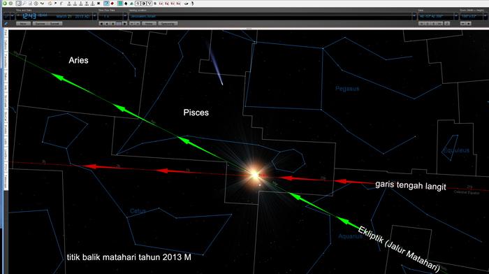 Titik balik matahari, pada tahun 2013 M
