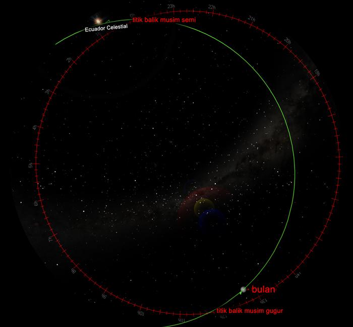 Ini adalah sebuah gambaran dari apa yang terjadi pada bulan purnama pertama setelah titik balik.