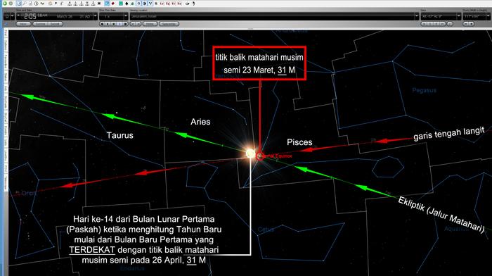 31 M – Perhitungan Bulan Baru yang terdekat dengan titik balik musim semi sebagai awal sebuah tahun akan membuat hari Paskah (hari ke-14 pada bulan lunar) berada dalam rasi bintang Aries, selaras dengan kesaksian Josephus.