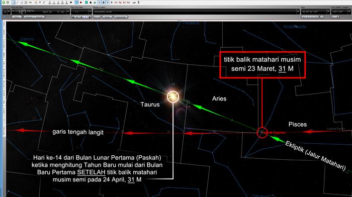 Tahun 31 M – Perhitungan dengan Bulan Baru pertama setelah titik balik musim semi sebagai awal sebuah tahun akan membuat hari Paskah (hari ke-14 pada bulan lunar) berada dalam rasi bintang Taurus, jauh di atas Aries.
