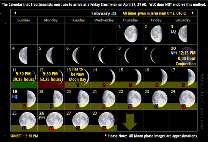 The Calendar that Traditionalists must use to arrive at a Friday Crucifixion on April 27, 31 AD - February 31
