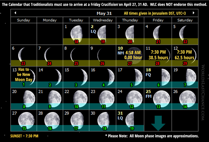 The Calendar that Traditionalists must use to arrive at a Friday Crucifixion on April 27, 31 AD - May 31