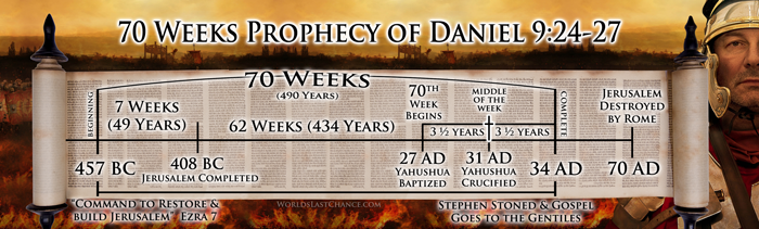 70 Weeks Prophecy of Daniel 9:24-27 e
