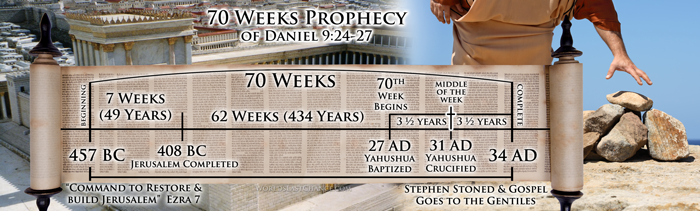 70 Weeks Prophecy of Daniel 9:24-27 d