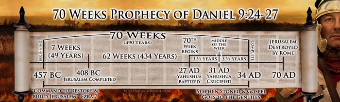 70 Weeks Prophecy of Daniel 9:24-27