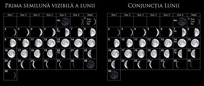 lunar month comparison (first visible crescent vs. conjunction)