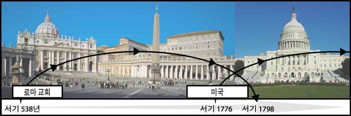 로마-미국 연대표