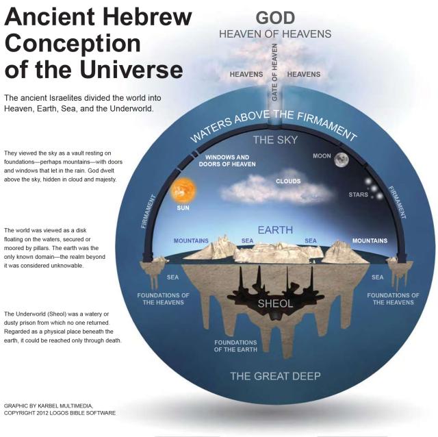 Die Vorstellung der Hebräer über das Universum