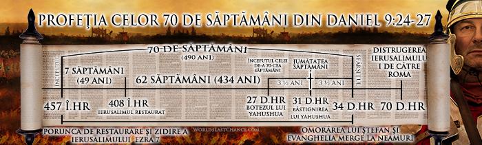 profeția celor 70 de săptămâni din Daniel 9:24-27