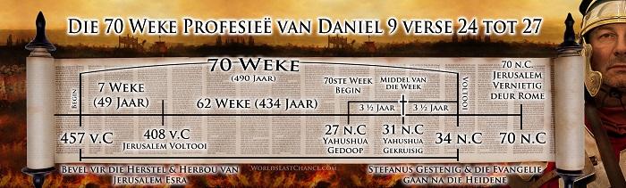 Die 70 Weke Profesieë van Daniel 9 verse 24 tot 27