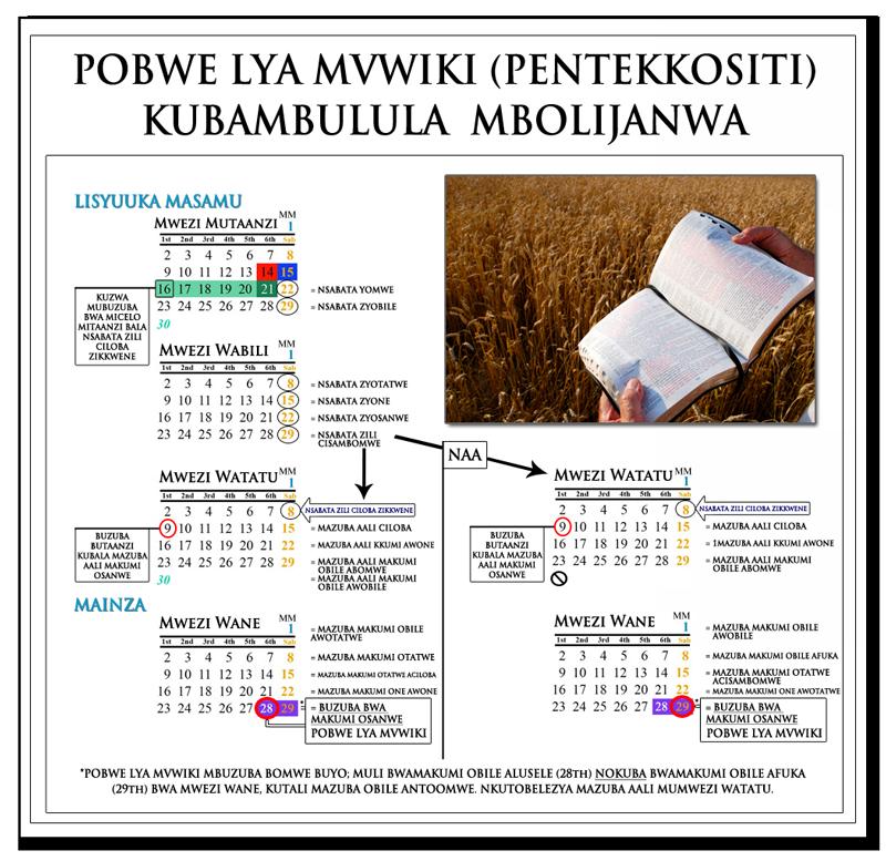 Cifwanikiso citondezya kubalila pobwe lya Pentekkositi: Nsabat zili 7 + mazuba aali 50 Kubalila kuzwa Buzuba bwa Kuzumbaanya Maila