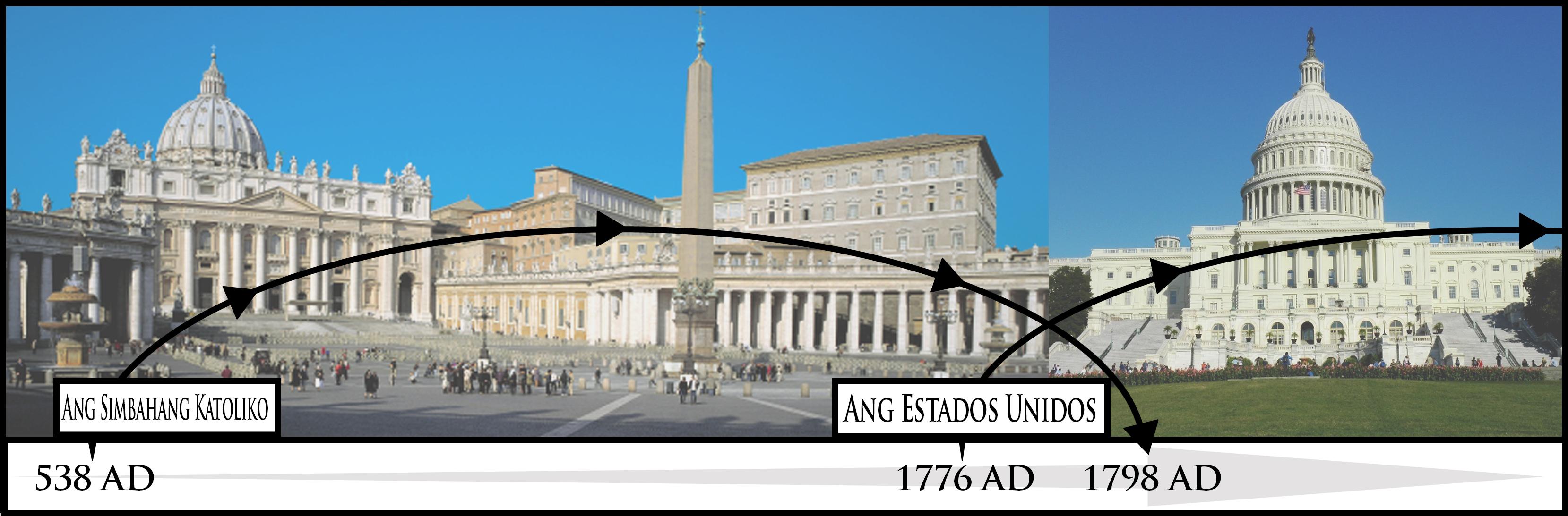 talaan ng panahon ng Roma at Estados Unidos