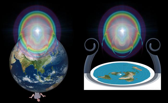 سماء الأرض مسطحة - كدرج ملتف بحيث سترى كل عين يهوه على عرشه