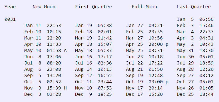 chart of the moon's phases in 31 AD