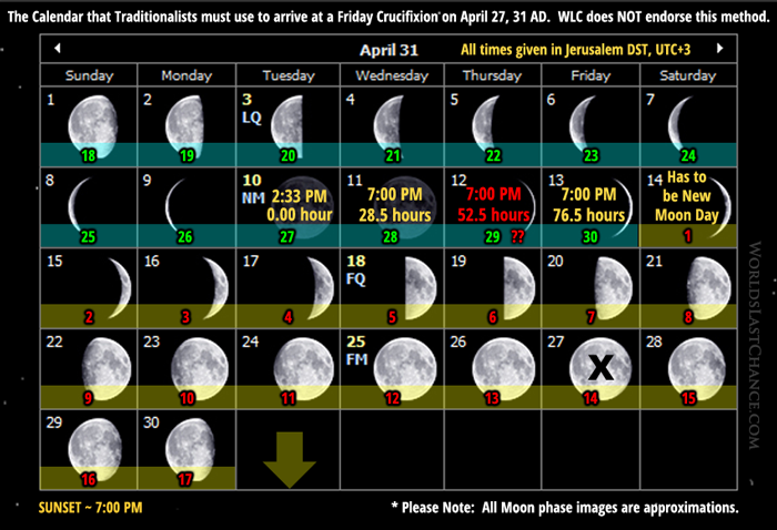 The Calendar that Traditionalists must use to arrive at a Friday Crucifixion on April 27, 31 AD - April 31