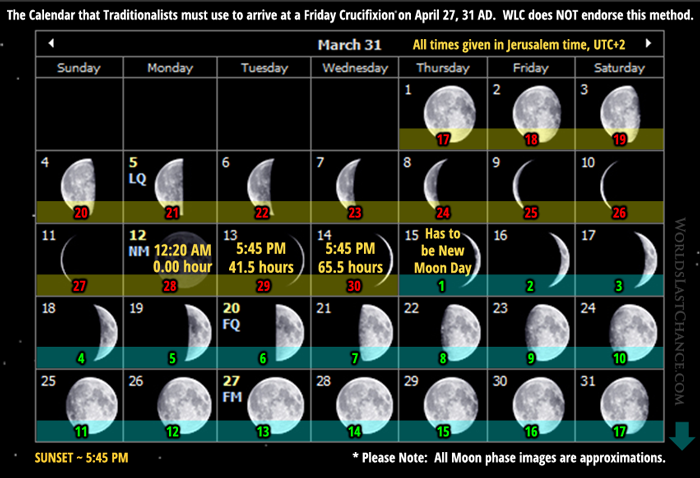 The Calendar that Traditionalists must use to arrive at a Friday Crucifixion on April 27, 31 AD - March 31