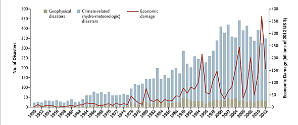 Natural Disaster Chart (1950-2012)