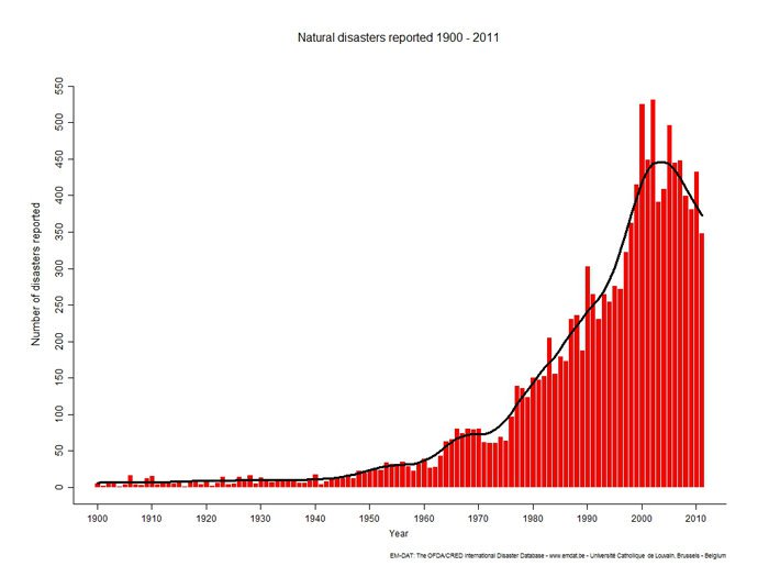 Chart showing 2010 disasters
