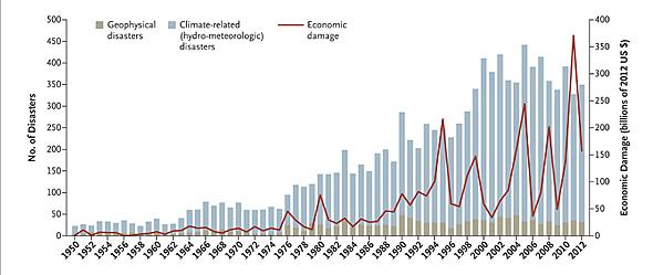 Graf přírodních katastrof (1950-2012)