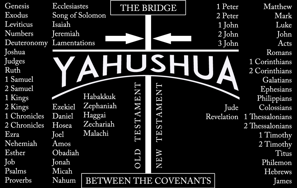 yahushua-the-bridge-between-the-covenants