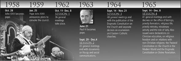 الجدول الزمني للمجلس الفاتيكاني الثاني