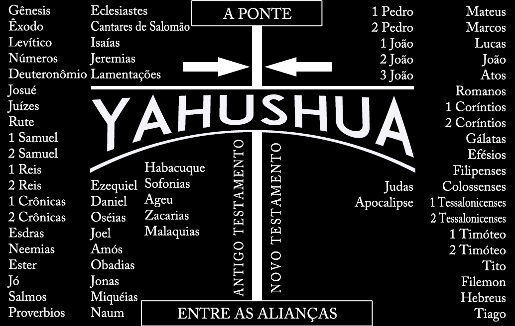 yahushua-a-ponte-entre-as-alian�as