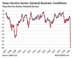 Foretaste of the Lockdown-Driven Collapse in the Services & Retail Sectors: Holy Moly, What a Catastrophic Mess