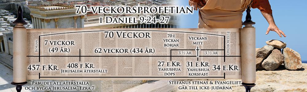 70-veckorsprofetian i Daniel 9:24-27 d