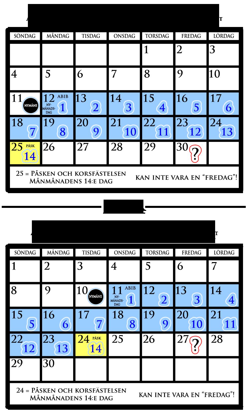 Påsken och Korsfästelsen kan inte vara en fredag
