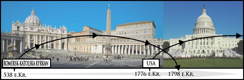 Rom-USA tidslinje